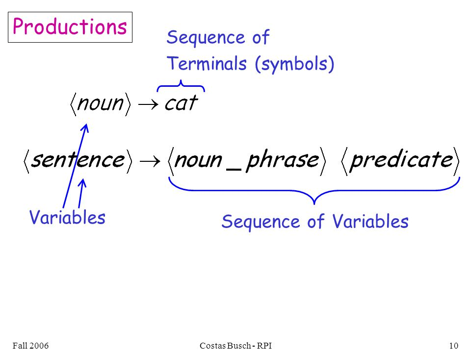 Productions Sequence of Terminals (symbols) Variables