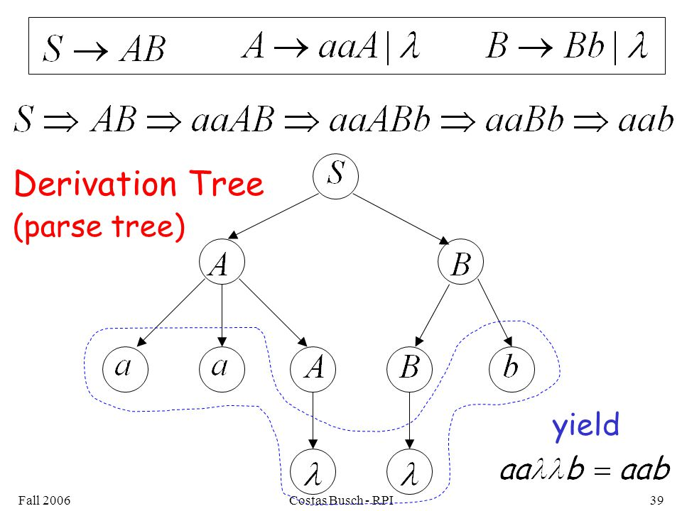 Derivation Tree (parse tree) yield Fall 2006 Costas Busch - RPI