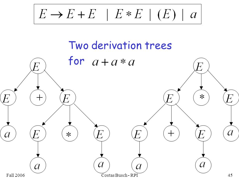 Two derivation trees for Fall 2006 Costas Busch - RPI