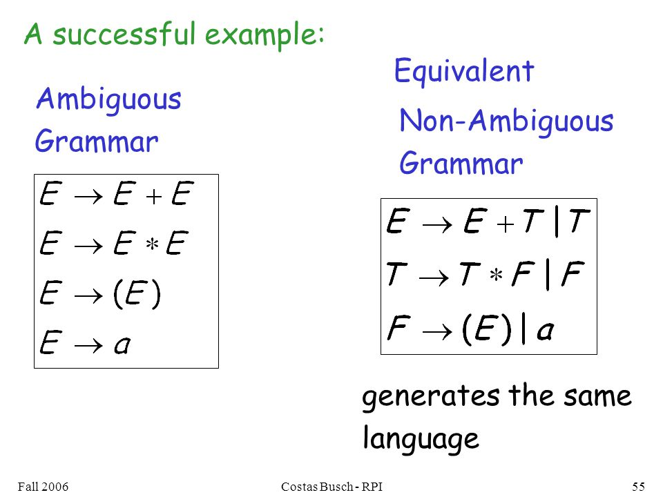 A successful example: Equivalent Ambiguous Grammar Non-Ambiguous