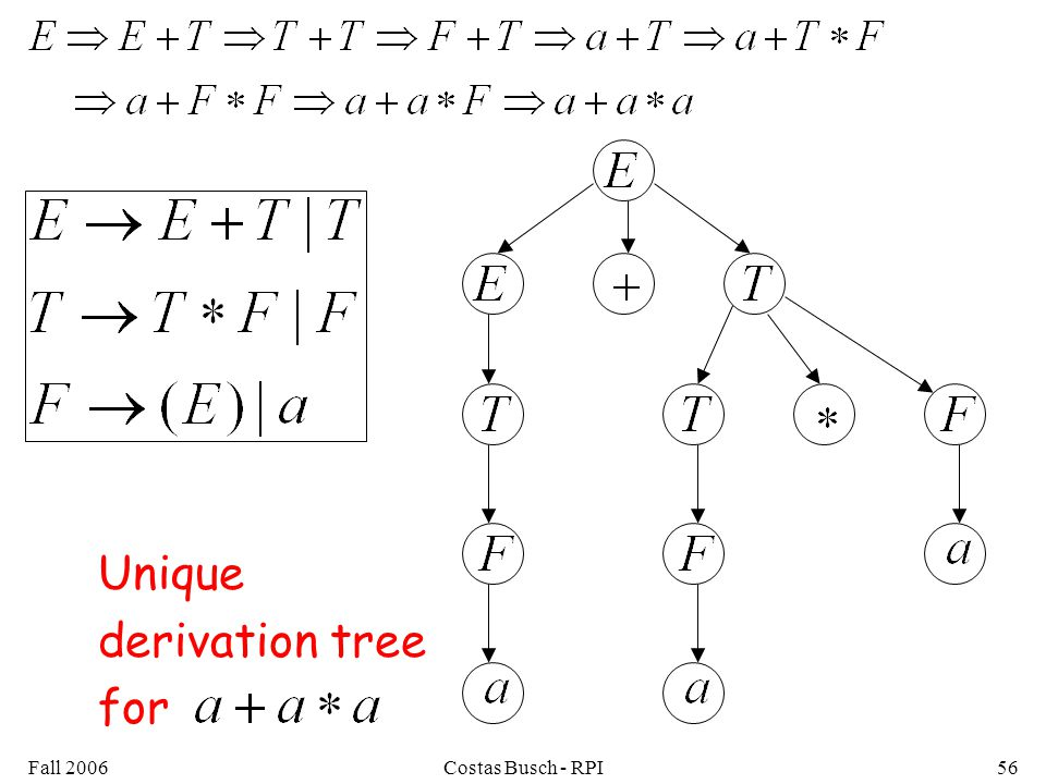 Unique derivation tree for Fall 2006 Costas Busch - RPI