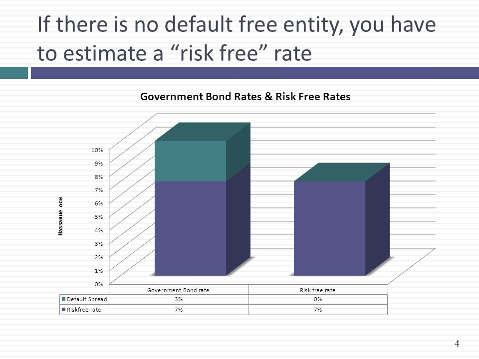 If there is no default free entity, you have to estimate a risk free rate