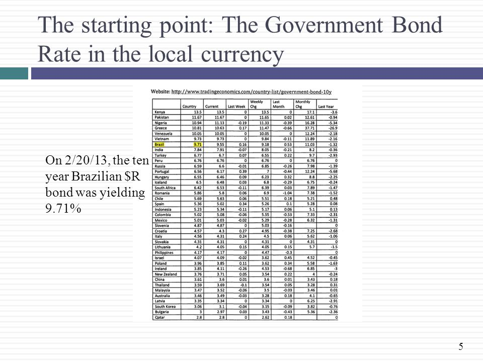 The starting point: The Government Bond Rate in the local currency