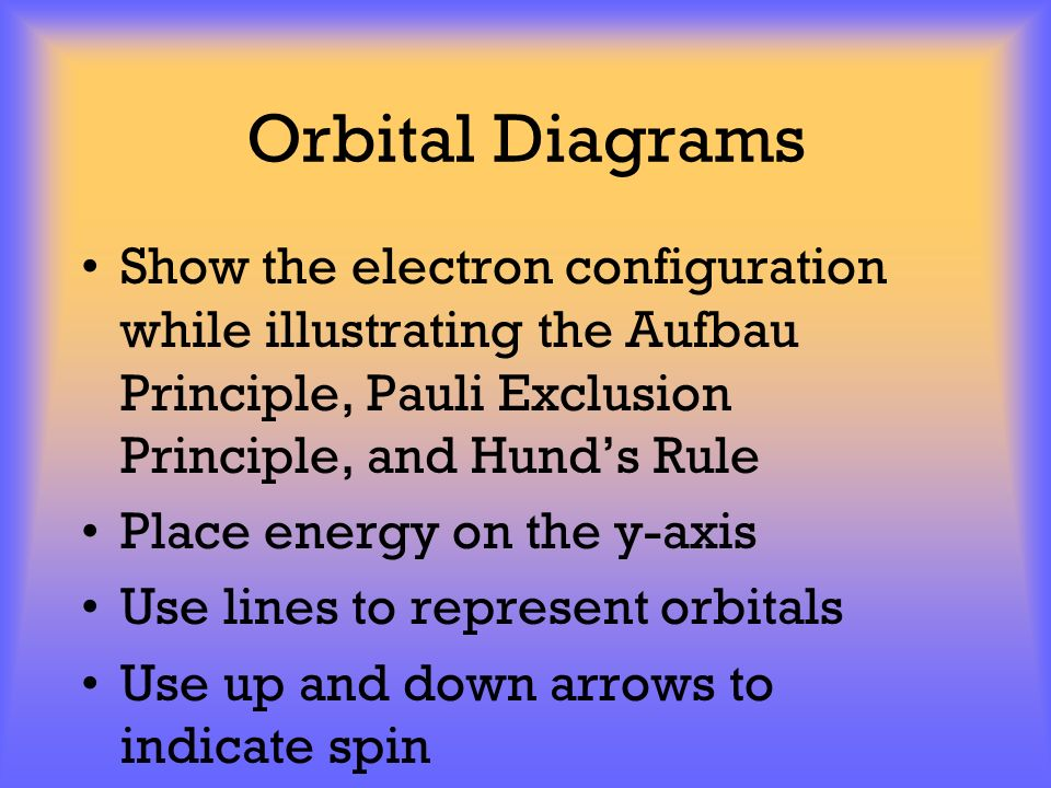 Orbital Diagrams Show the electron configuration while illustrating the Aufbau Principle, Pauli Exclusion Principle, and Hund's Rule.