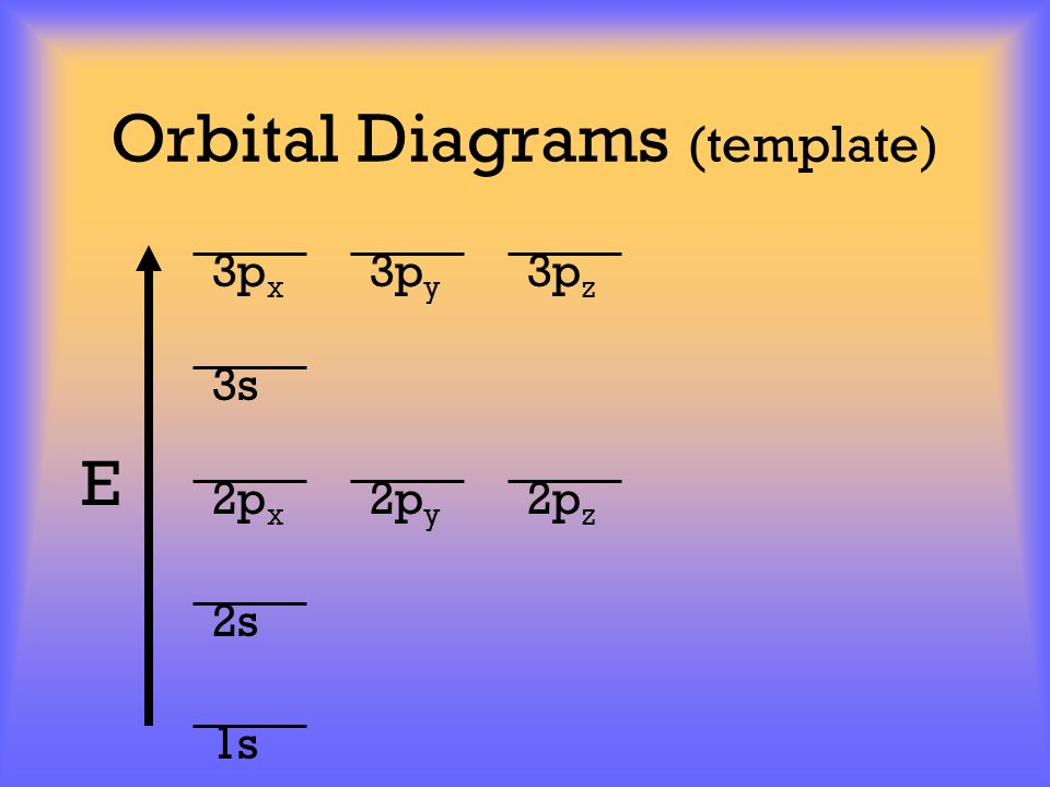 Orbital Diagrams (template)