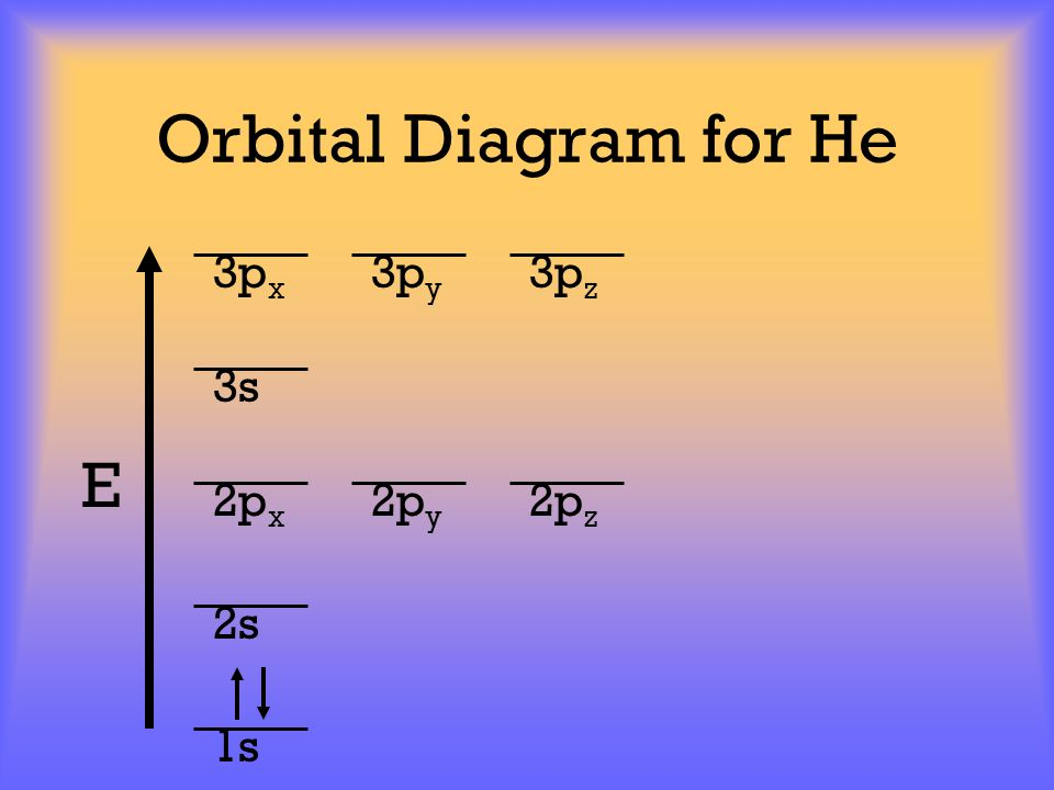 Orbital Diagram for He 3px 3py 3pz 3s E 2px 2py 2pz 2s 1s