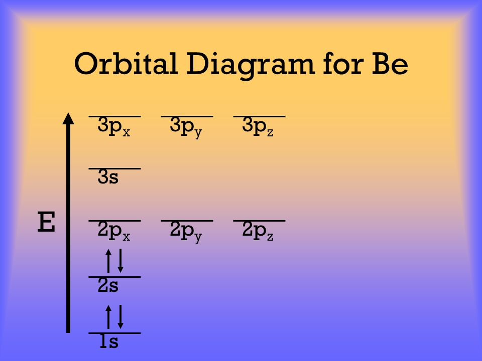 Orbital Diagram for Be 3px 3py 3pz 3s E 2px 2py 2pz 2s 1s