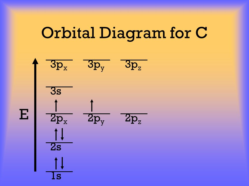 Orbital Diagram for C 3px 3py 3pz 3s E 2px 2py 2pz 2s 1s