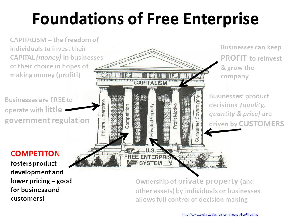 Foundations of Free Enterprise