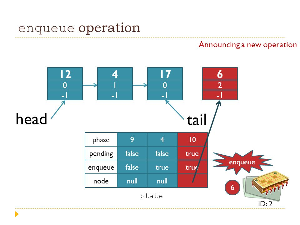 head tail enqueue operation 12 4 17 6 Announcing a new operation -1 1