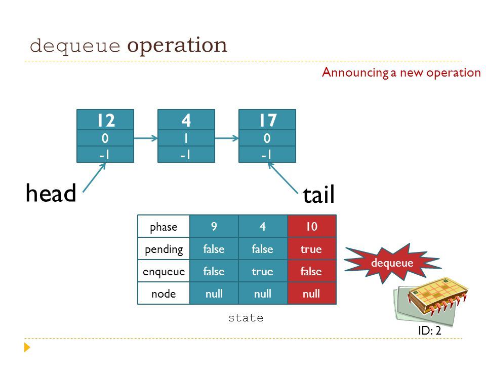head tail dequeue operation 12 4 17 Announcing a new operation 1 -1 9