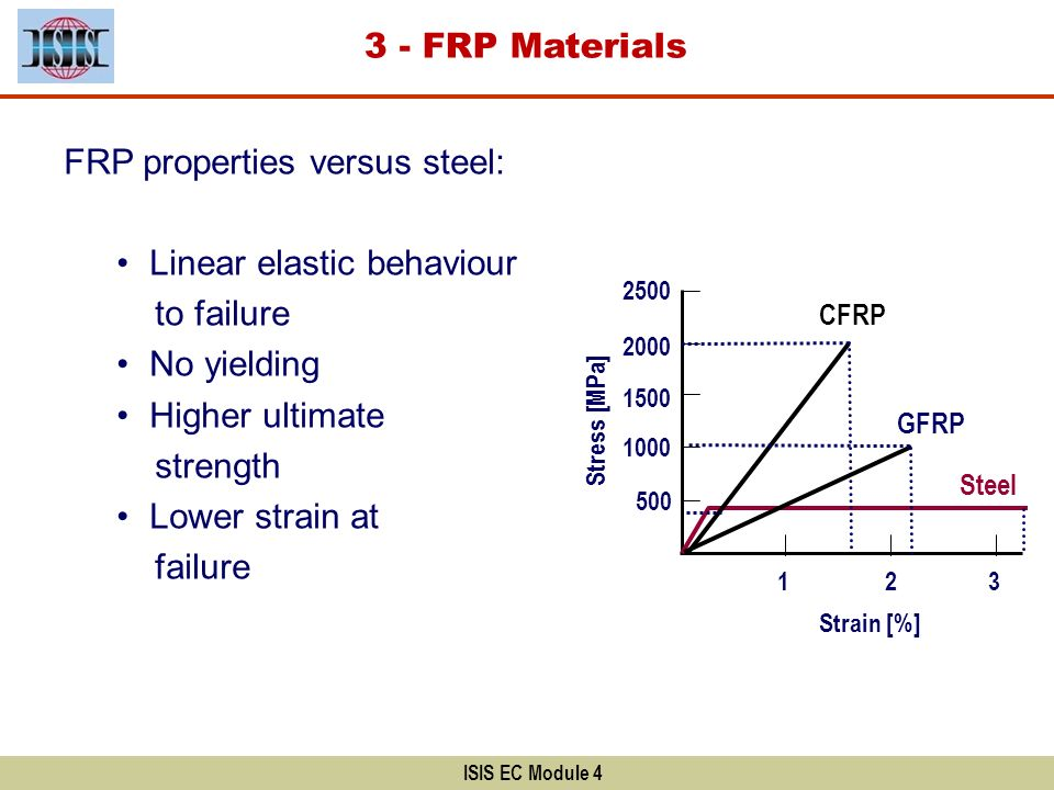 FRP properties versus steel: Linear elastic behaviour to failure