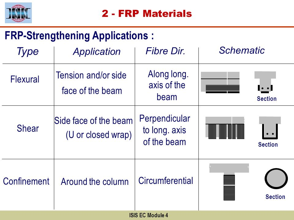 FRP-Strengthening Applications :