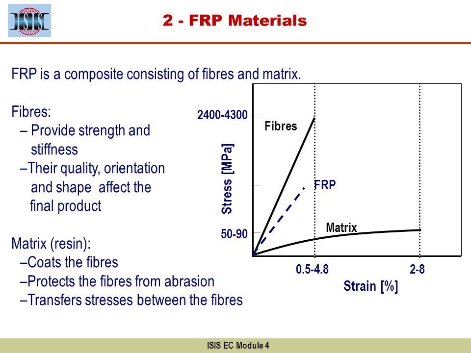 FRP is a composite consisting of fibres and matrix. Fibres: