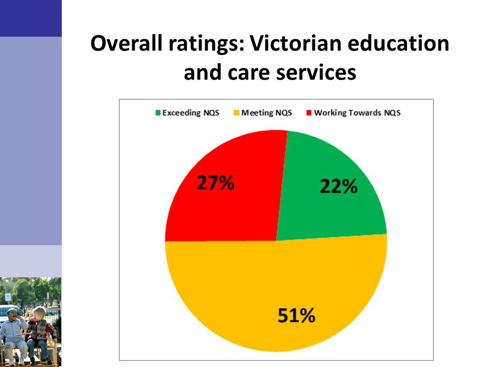Overall ratings: Victorian education and care services