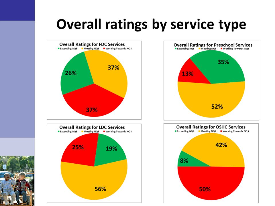 Overall ratings by service type