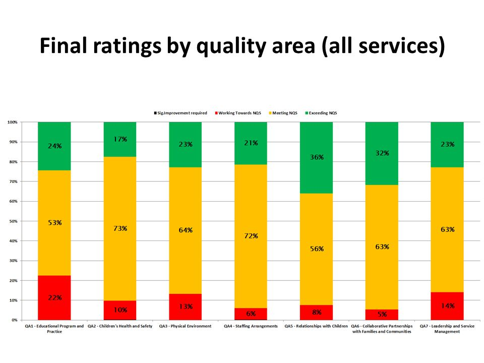 Final ratings by quality area (all services)