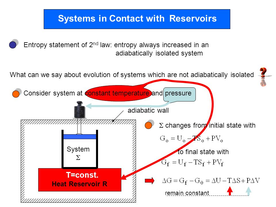Systems in Contact with Reservoirs