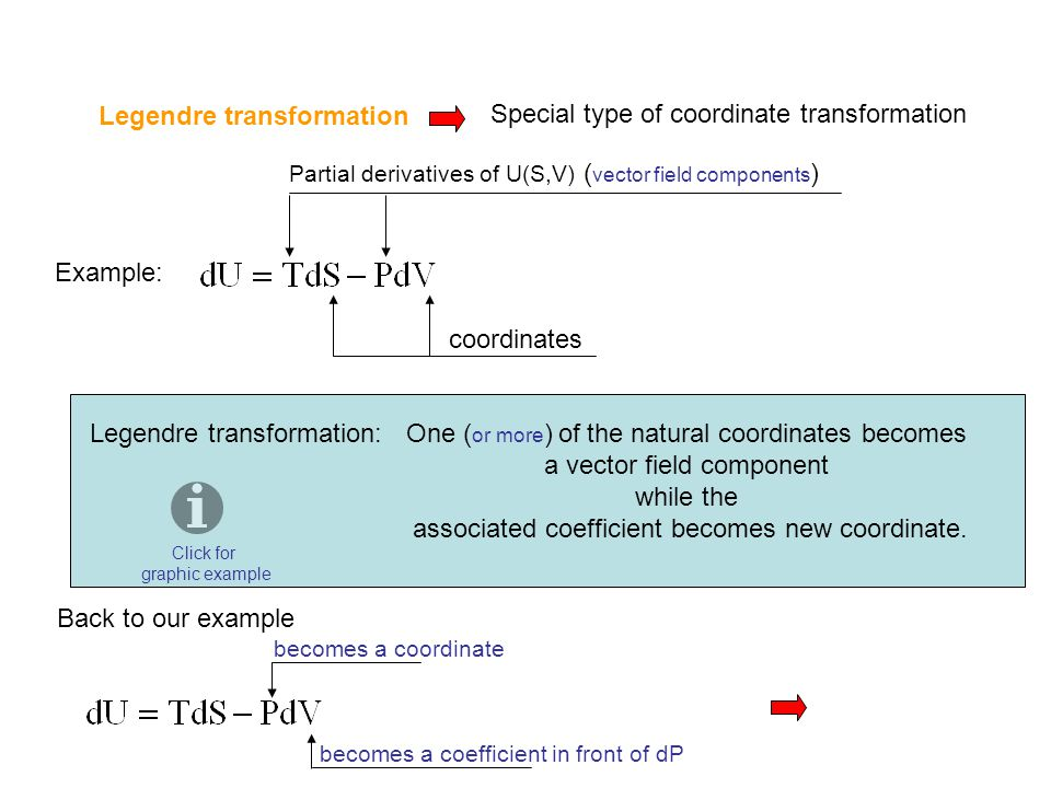Legendre transformation Special type of coordinate transformation
