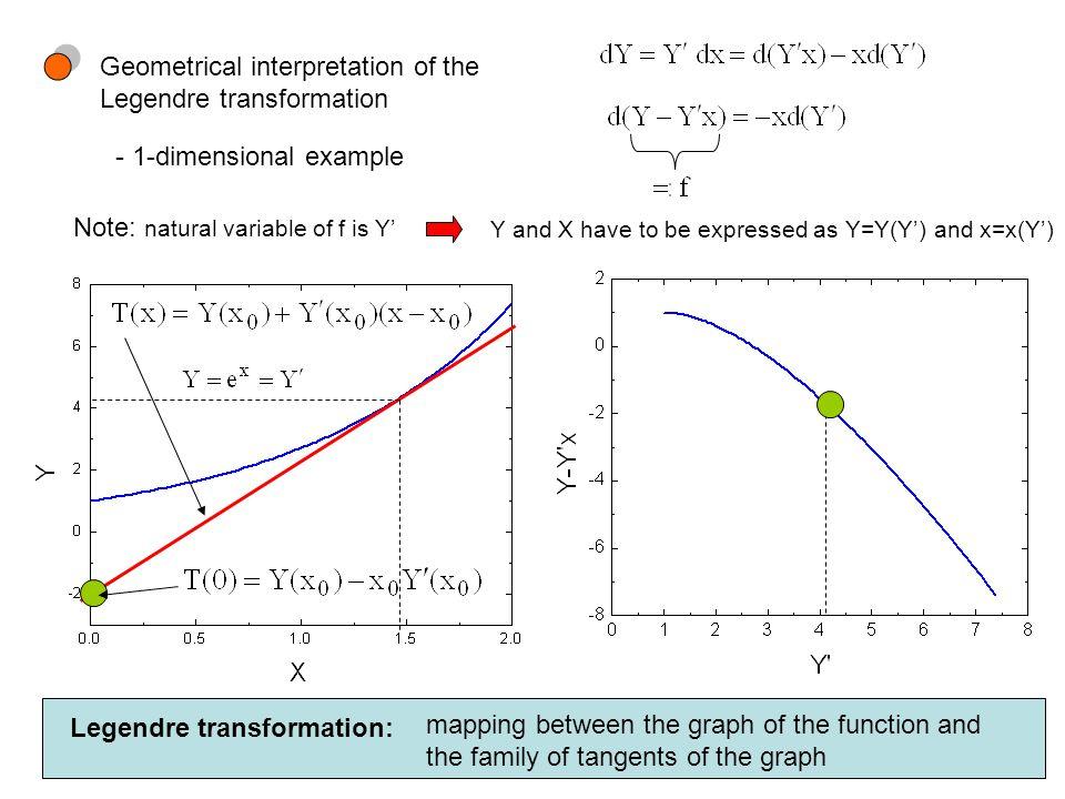 Geometrical interpretation of the Legendre transformation