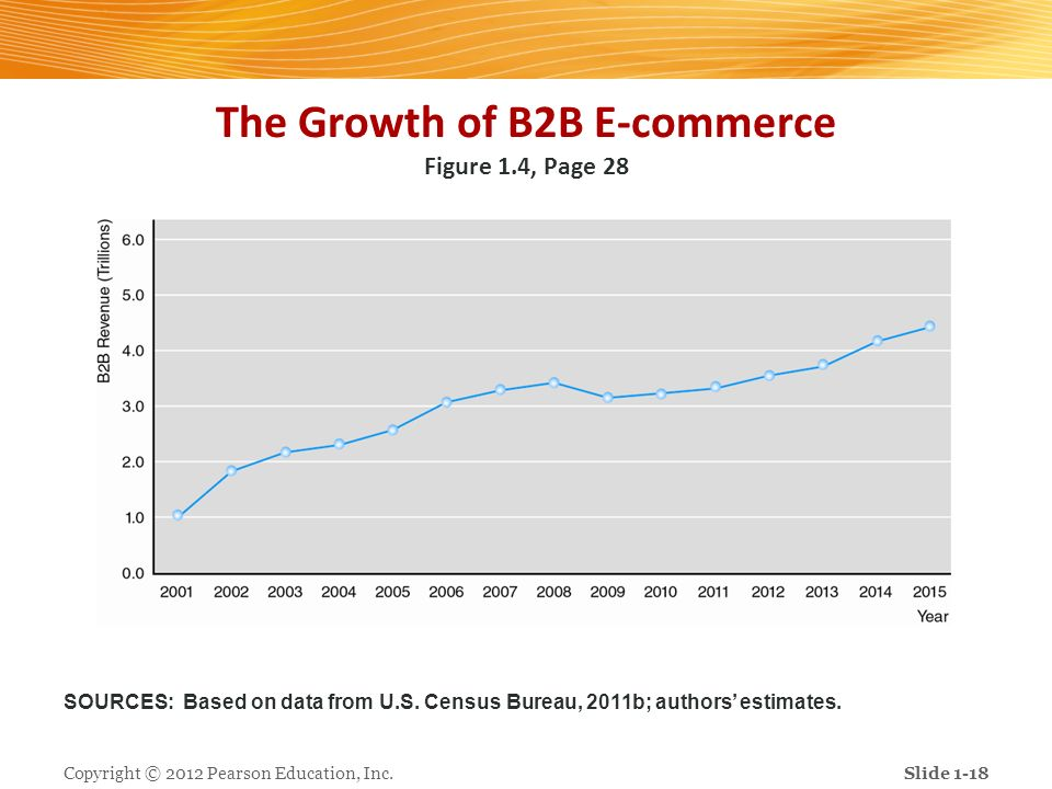 The Growth of B2B E-commerce Figure 1.4, Page 28