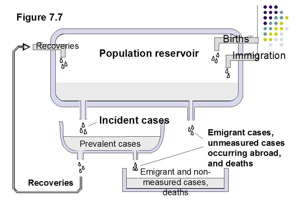 Emigrant and non-measured cases, deaths