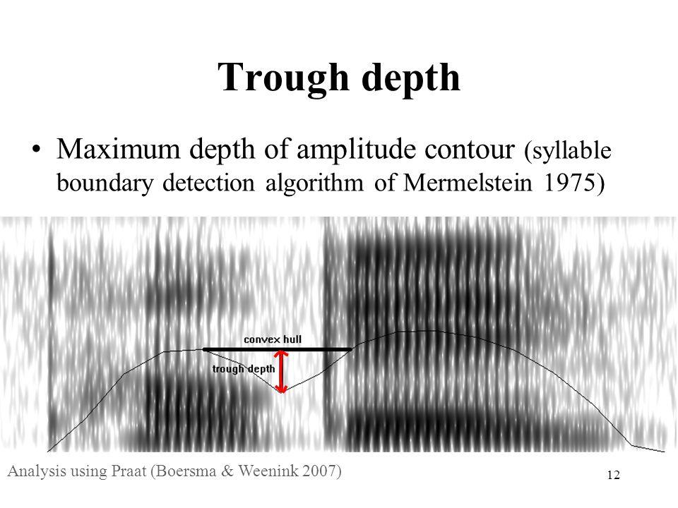 Trough depth Maximum depth of amplitude contour (syllable boundary detection algorithm of Mermelstein 1975)