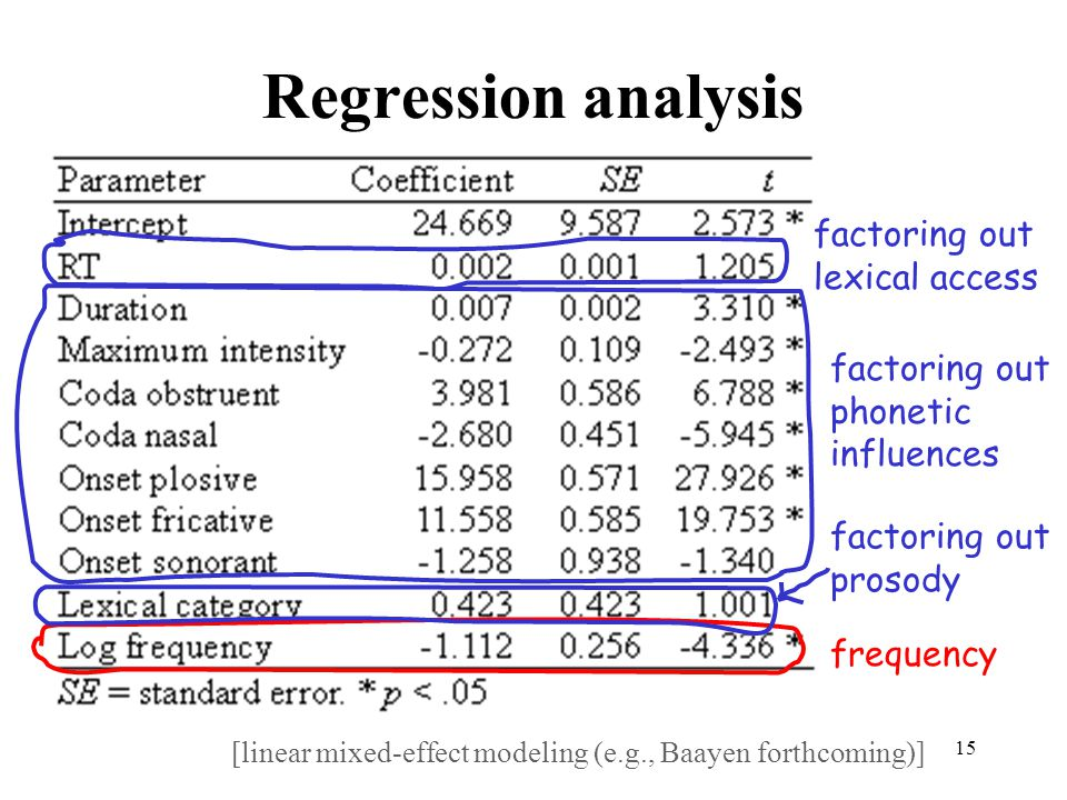 Regression analysis factoring out lexical access