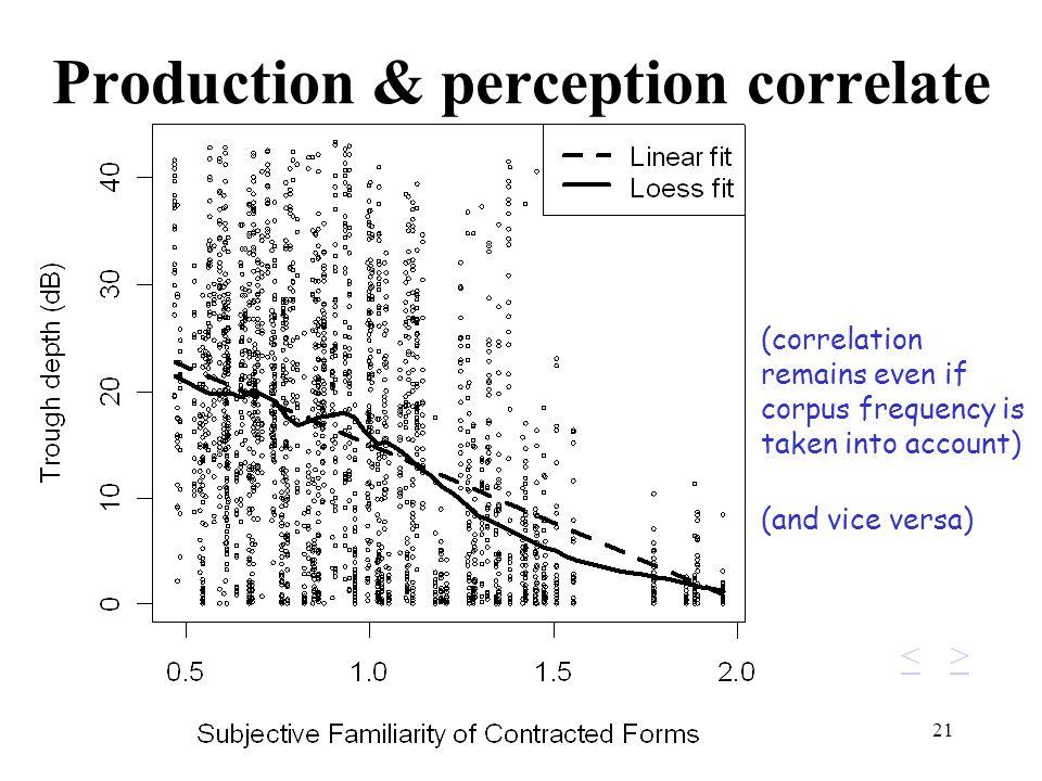 Production & perception correlate