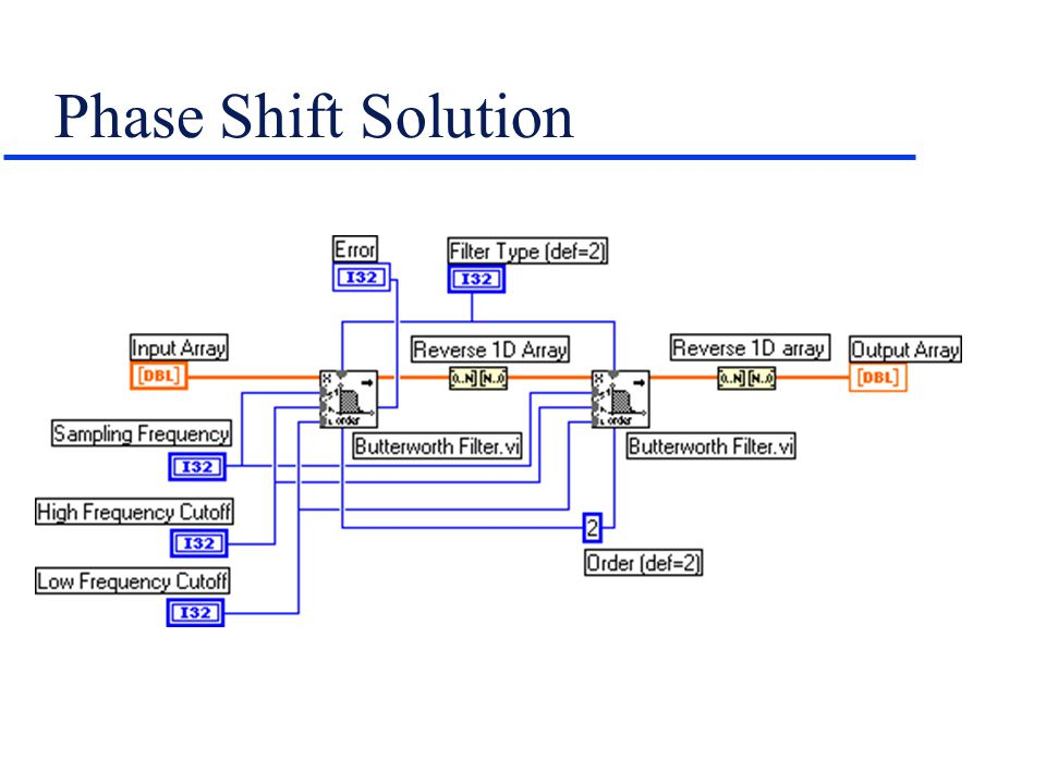 Phase Shift Solution