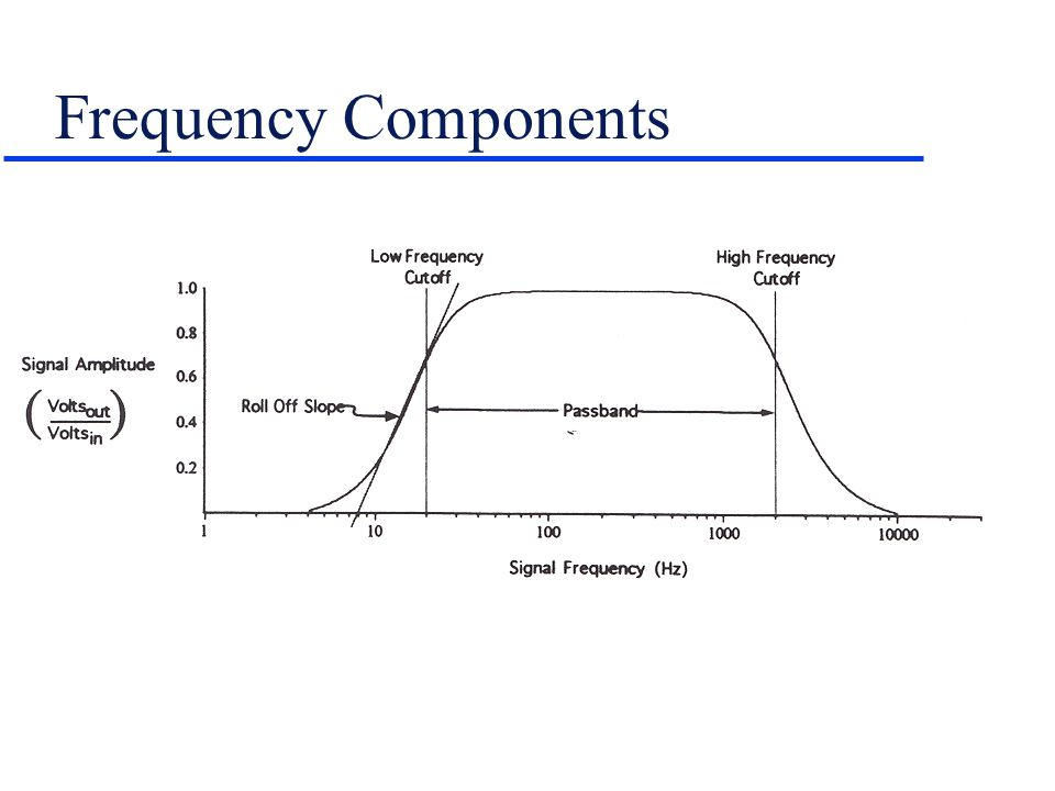 Frequency Components