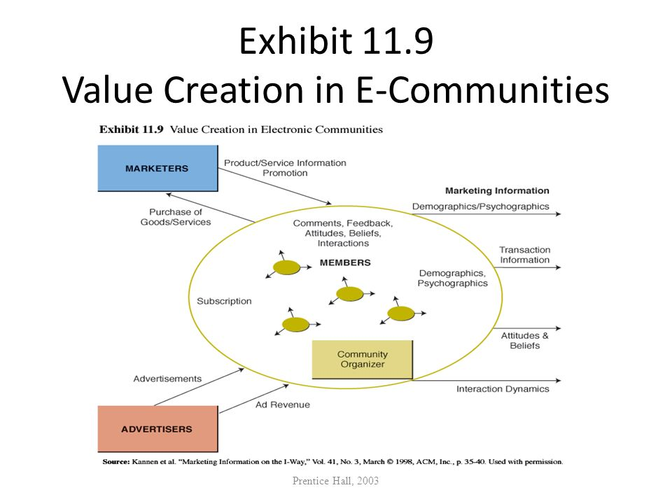 Exhibit 11.9 Value Creation in E-Communities