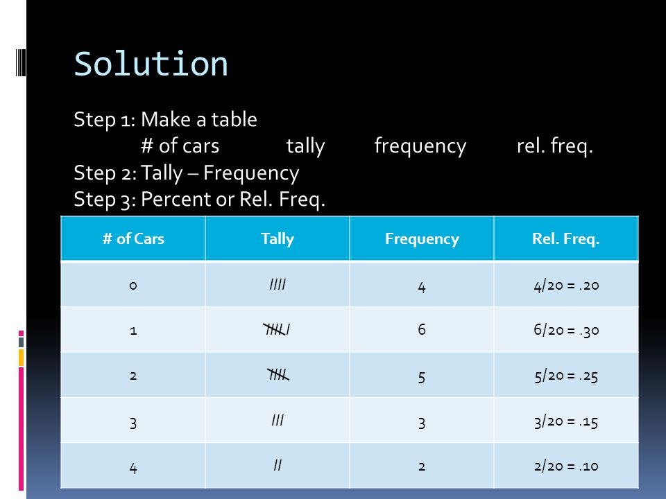 Solution Step 1: Make a table # of cars tally frequency rel. freq.