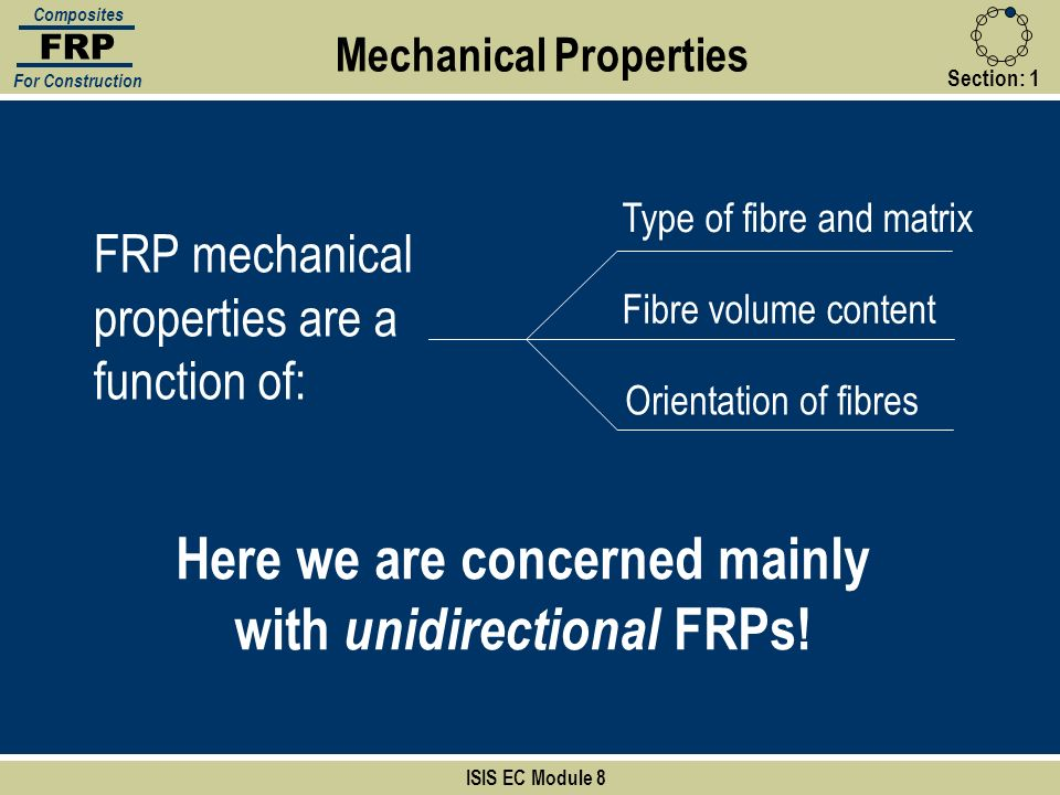 Here we are concerned mainly with unidirectional FRPs!