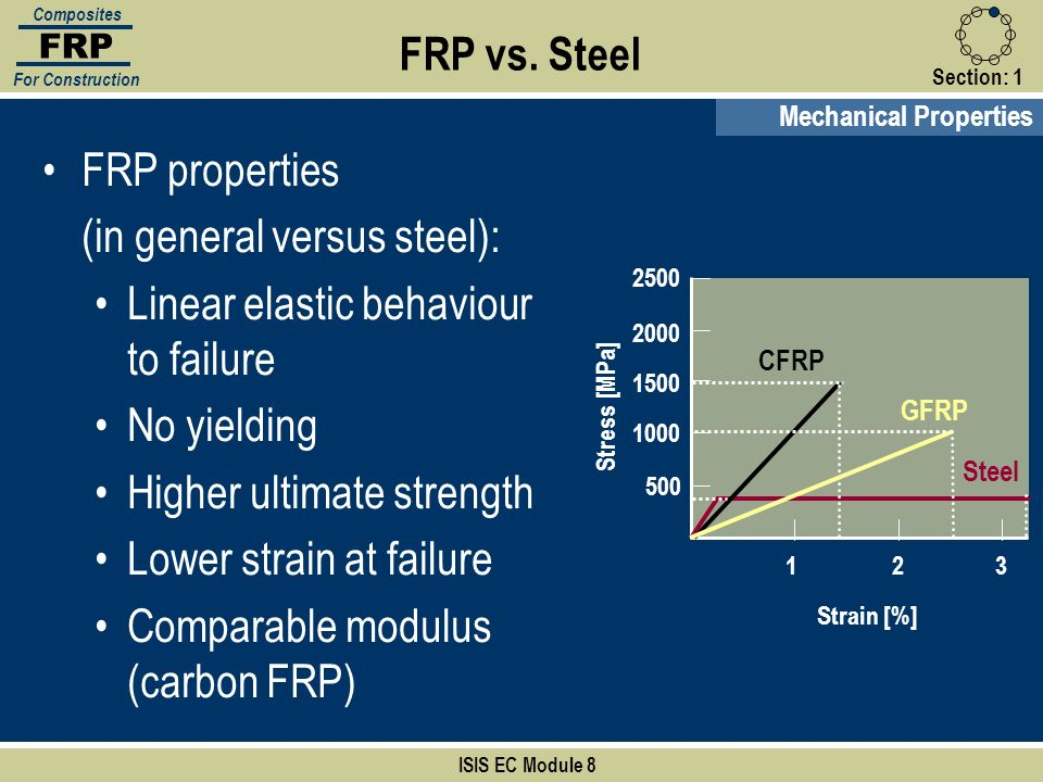 (in general versus steel): Linear elastic behaviour to failure
