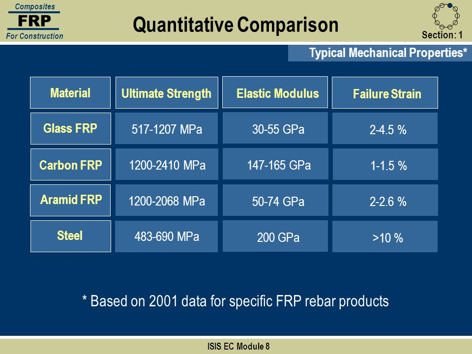 Quantitative Comparison