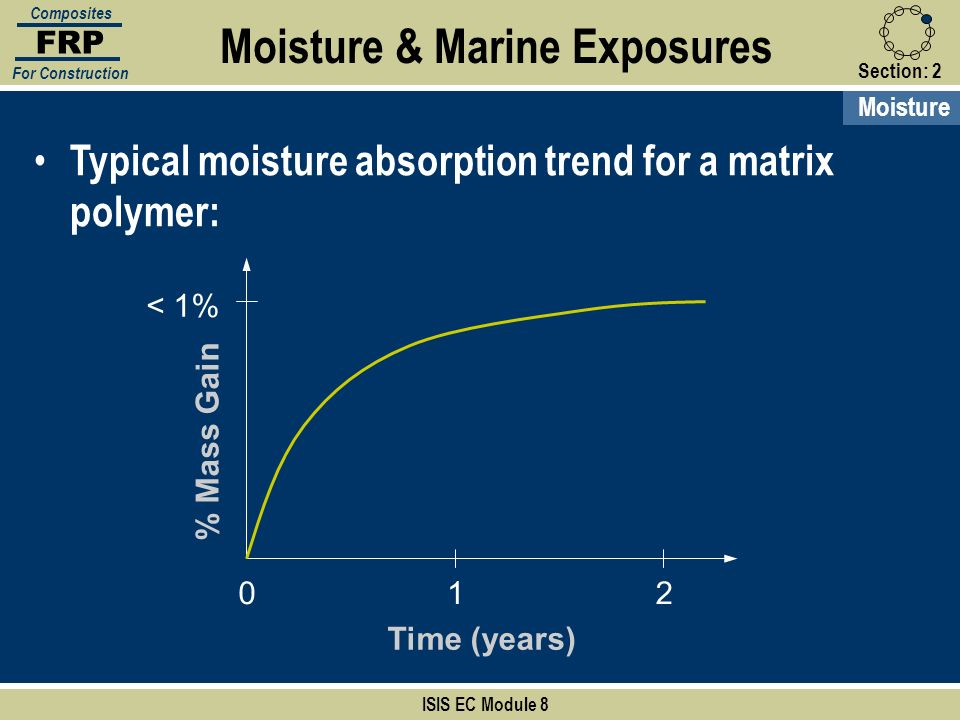Moisture & Marine Exposures