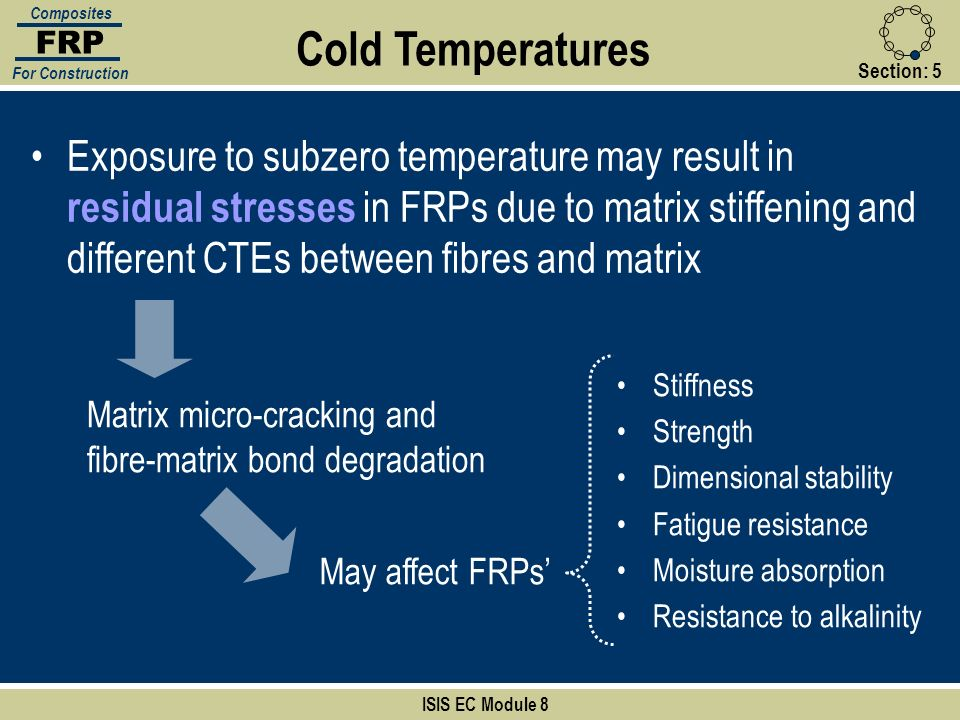 FRP Composites. For Construction. Cold Temperatures. Section: 5.