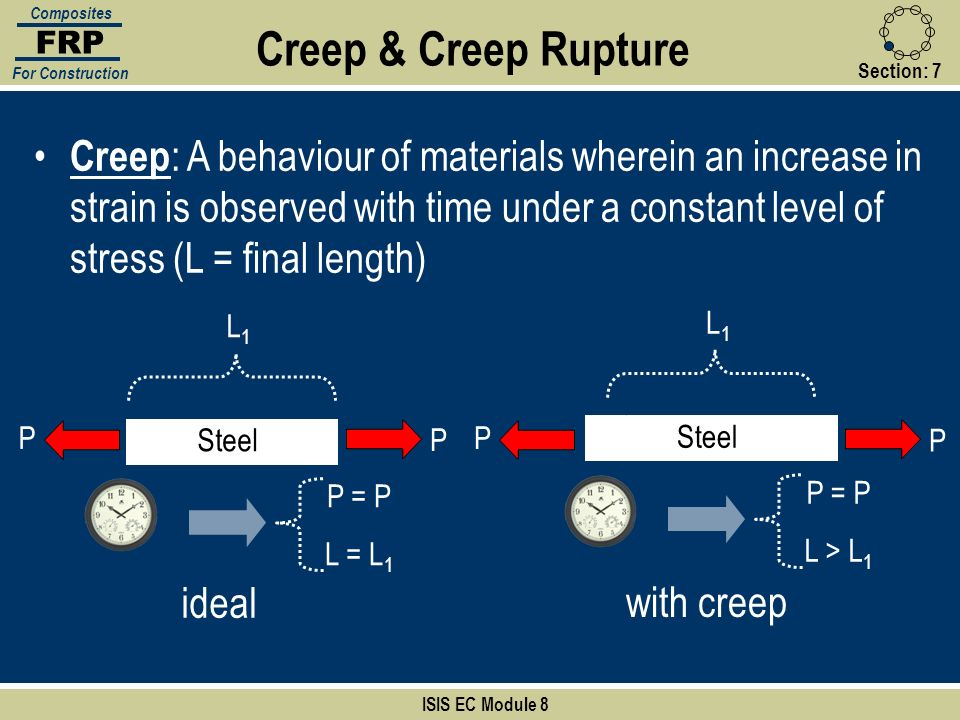 FRP Composites. For Construction. Creep & Creep Rupture. Section: 7.