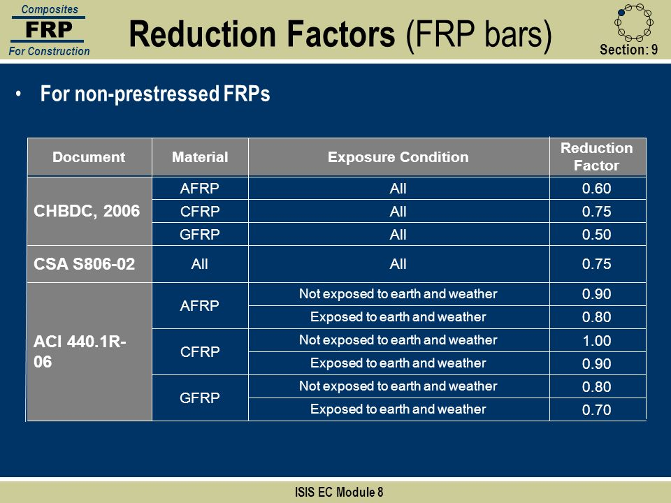 Reduction Factors (FRP bars)