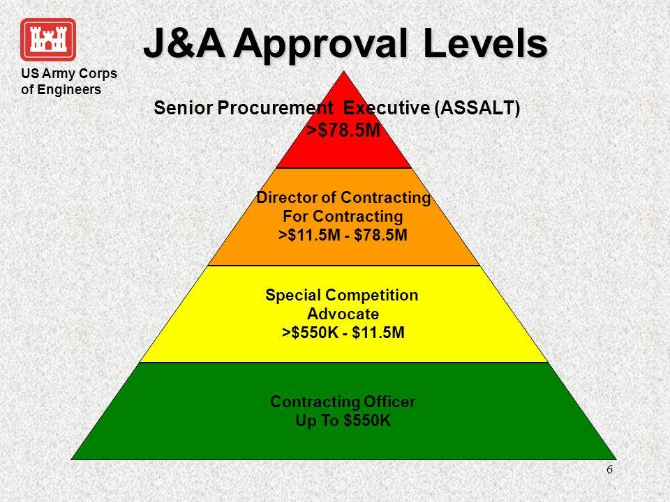 Senior Procurement Executive (ASSALT) Director of Contracting