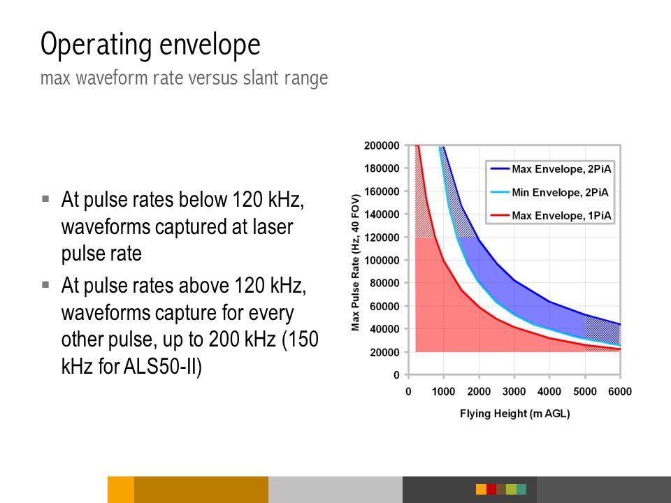 Operating envelope max waveform rate versus slant range