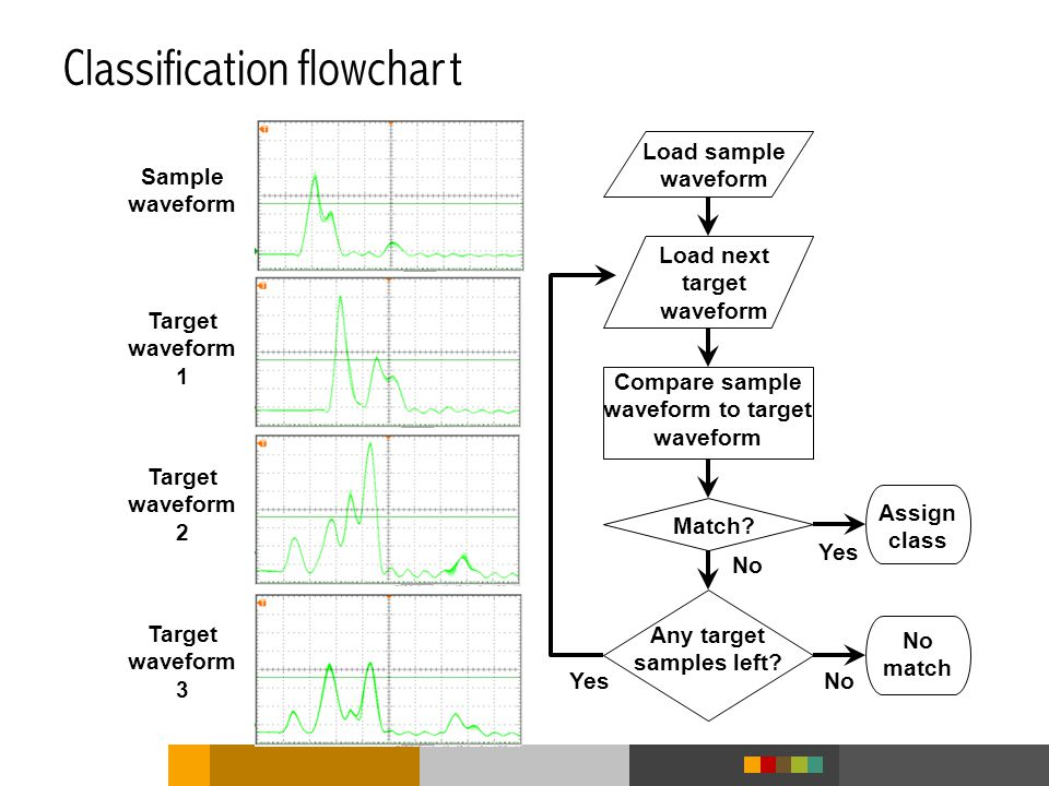 Classification flowchart