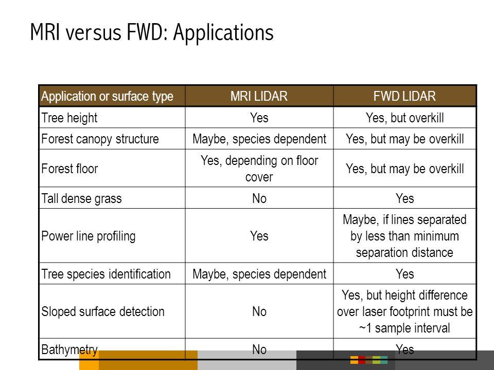MRI versus FWD: Applications