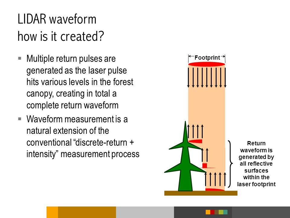 LIDAR waveform how is it created