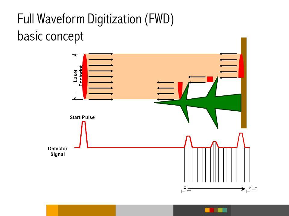 Full Waveform Digitization (FWD) basic concept