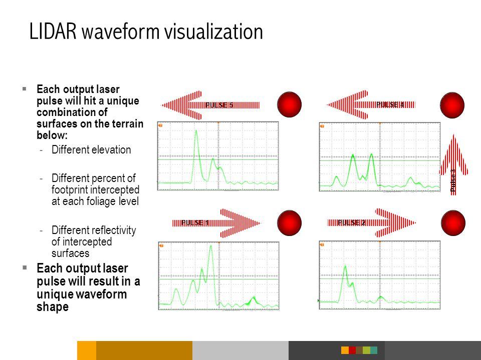 LIDAR waveform visualization