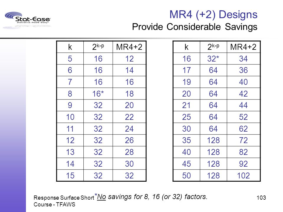 MR4 (+2) Designs Provide Considerable Savings