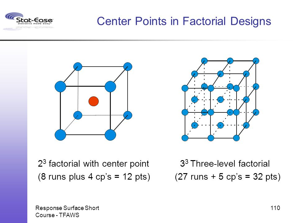 Center Points in Factorial Designs