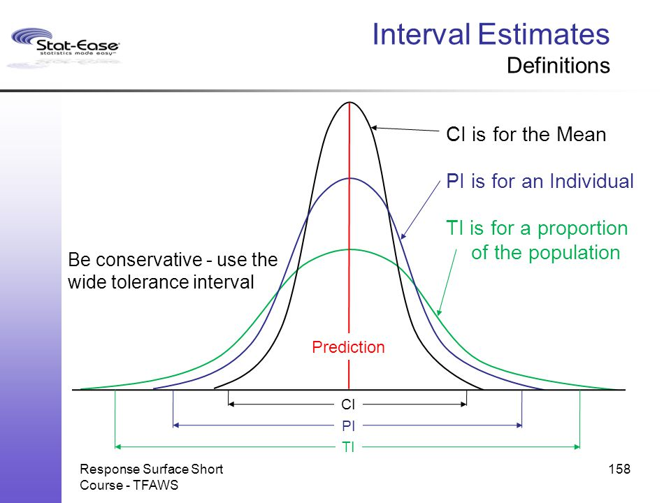 Interval Estimates Definitions